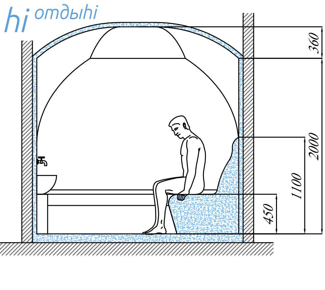 Хамам в квартире, дома: как сделать своими руками, чертежи